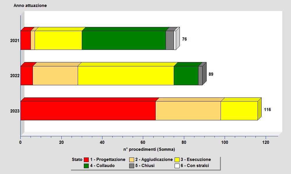 Grafico Ultimo Triennio